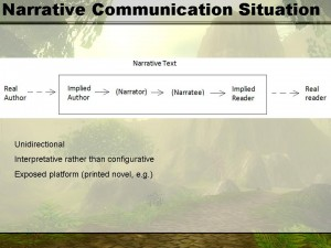 Chatman's Narrative Communication Situation